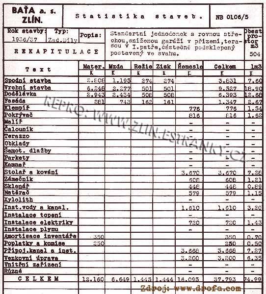 Statistika nákladů stavby baťovského jednodomku v letech 1936-7 (Lesní čtvrť)