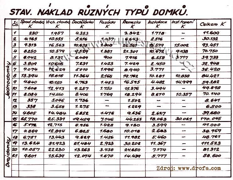 Stavební náklady různých typů baťovských domků (jednodomky, dvojdomky)